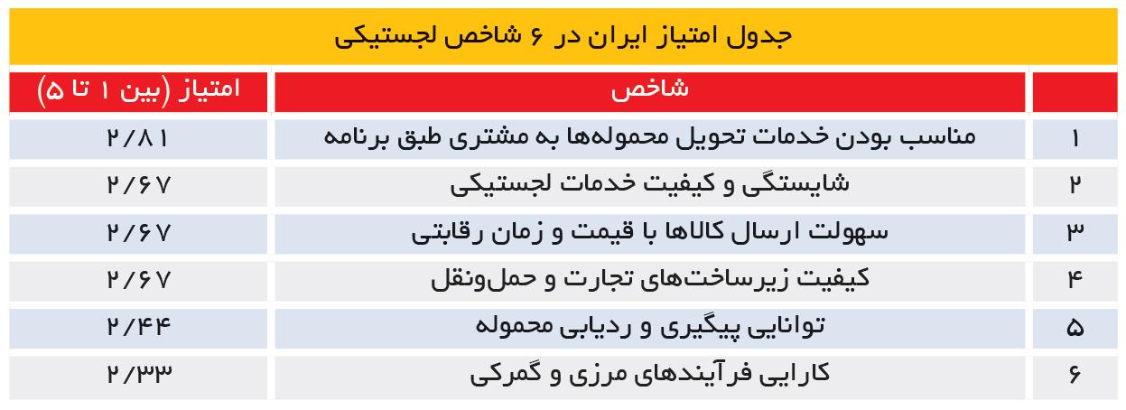 تجارت- فردا- جدول امتیاز ایران در 6 شاخص لجستیکی