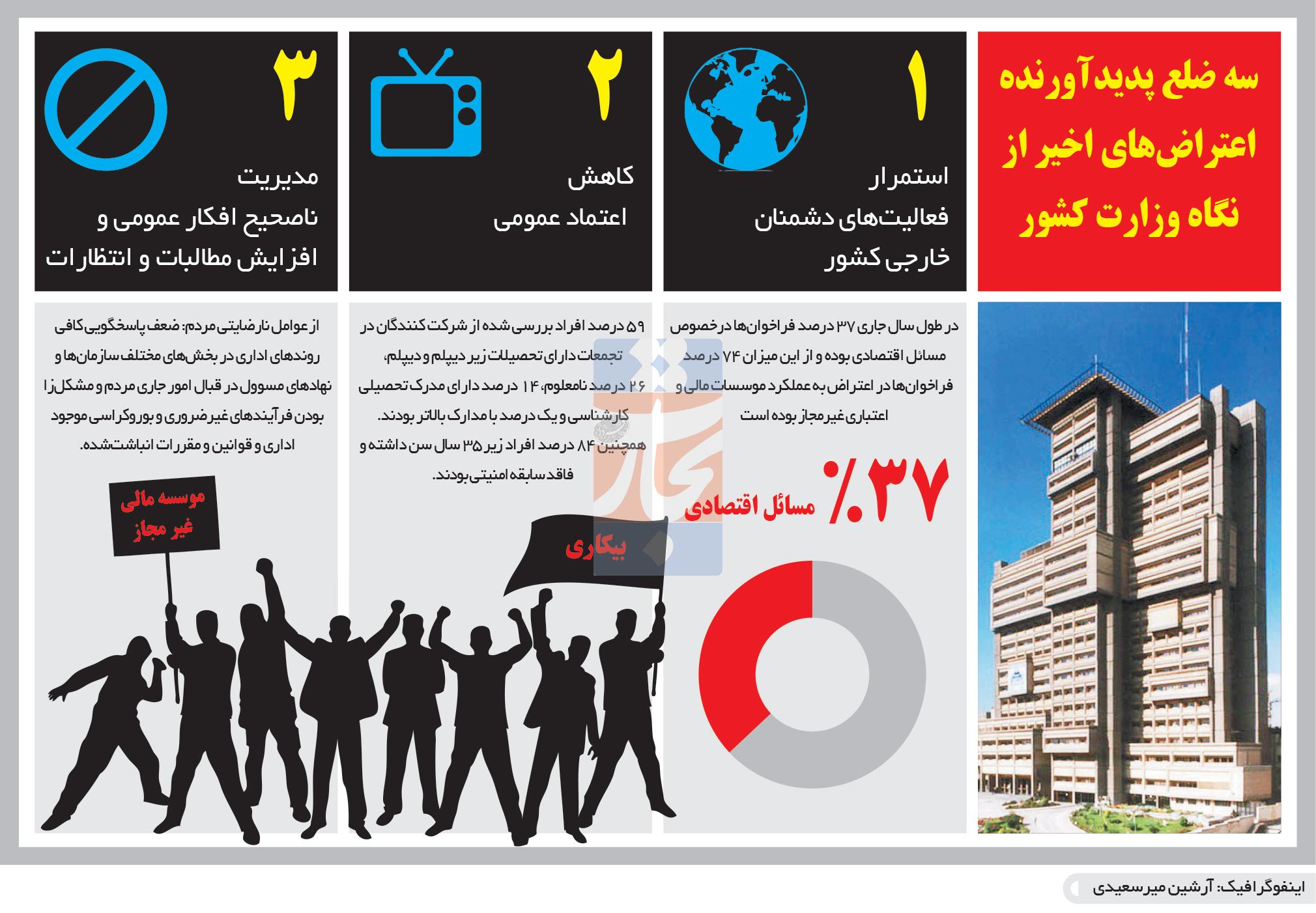 تجارت- فردا- سه ضلع پدیدآورنده اعتراضهای اخیر از نگاه وزارت کشور(اینفوگرافیک)