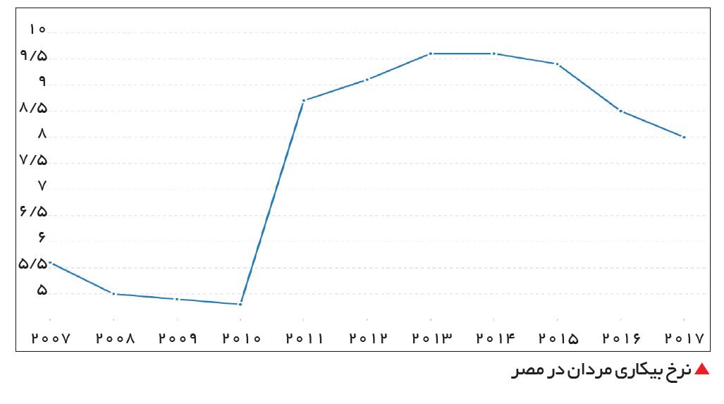 تجارت- فردا-  نرخ بیکاری مردان در مصر
