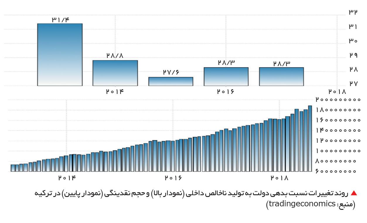 تجارت- فردا-   روند تغییرات نسبت بدهی دولت به تولید ناخالص داخلی (نمودار بالا) و حجم نقدینگی (نمودار پایین) در ترکیه  (منبع: tradingeconomics)