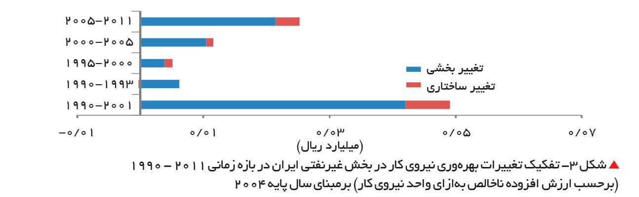 تجارت- فردا-  شکل ۳- تفکیک تغییرات بهرهوری نیروی کار در بخش غیرنفتی ایران در بازه زمانی 2011 - ۱۹۹۰  (برحسب ارزش افزوده ناخالص بهازای واحد نیروی کار) برمبنای سال پایه 2004