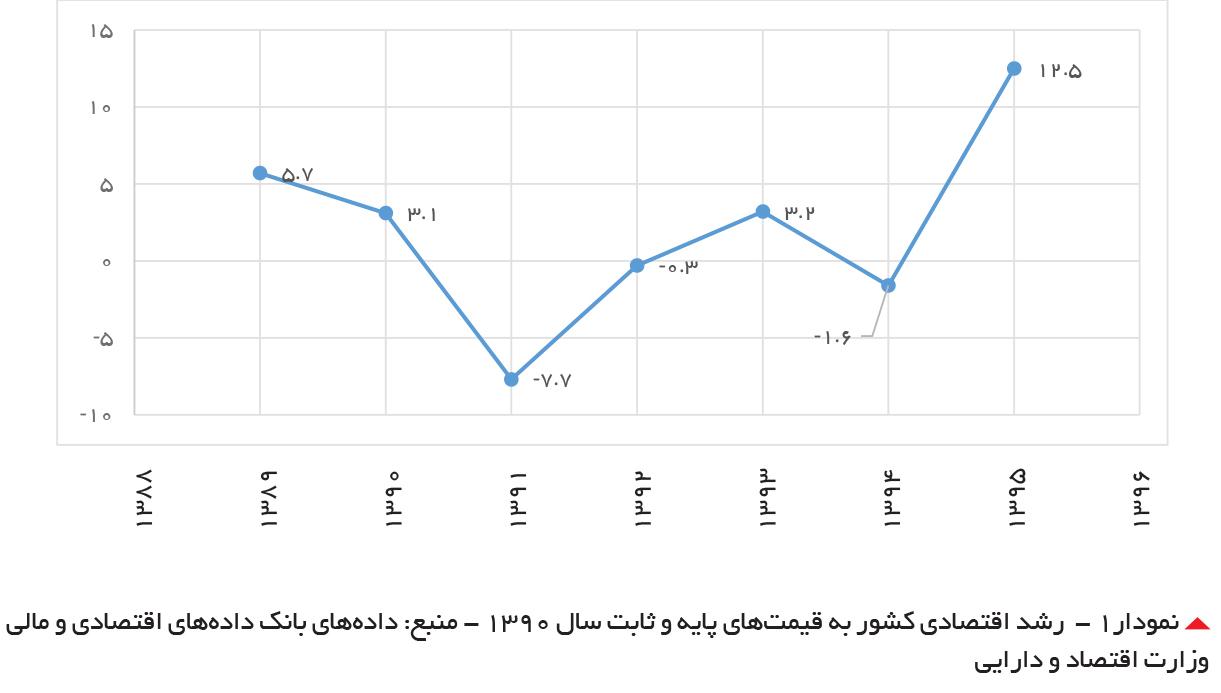 تجارت فردا- رشد اقتصادی کشور به قیمتهای پایه و ثابت سال ۱۳۹۰