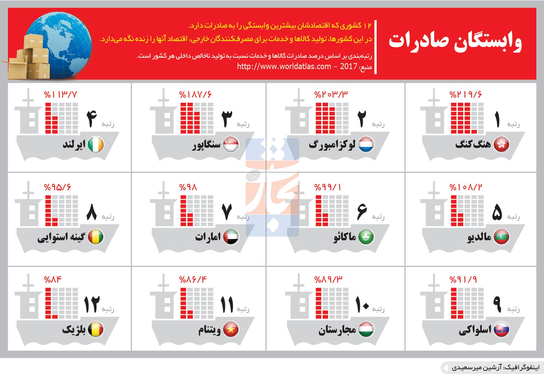 تجارت- فردا- 12 کشوری که اقتصادشان بیشترین وابستگی را به صادرات دارد