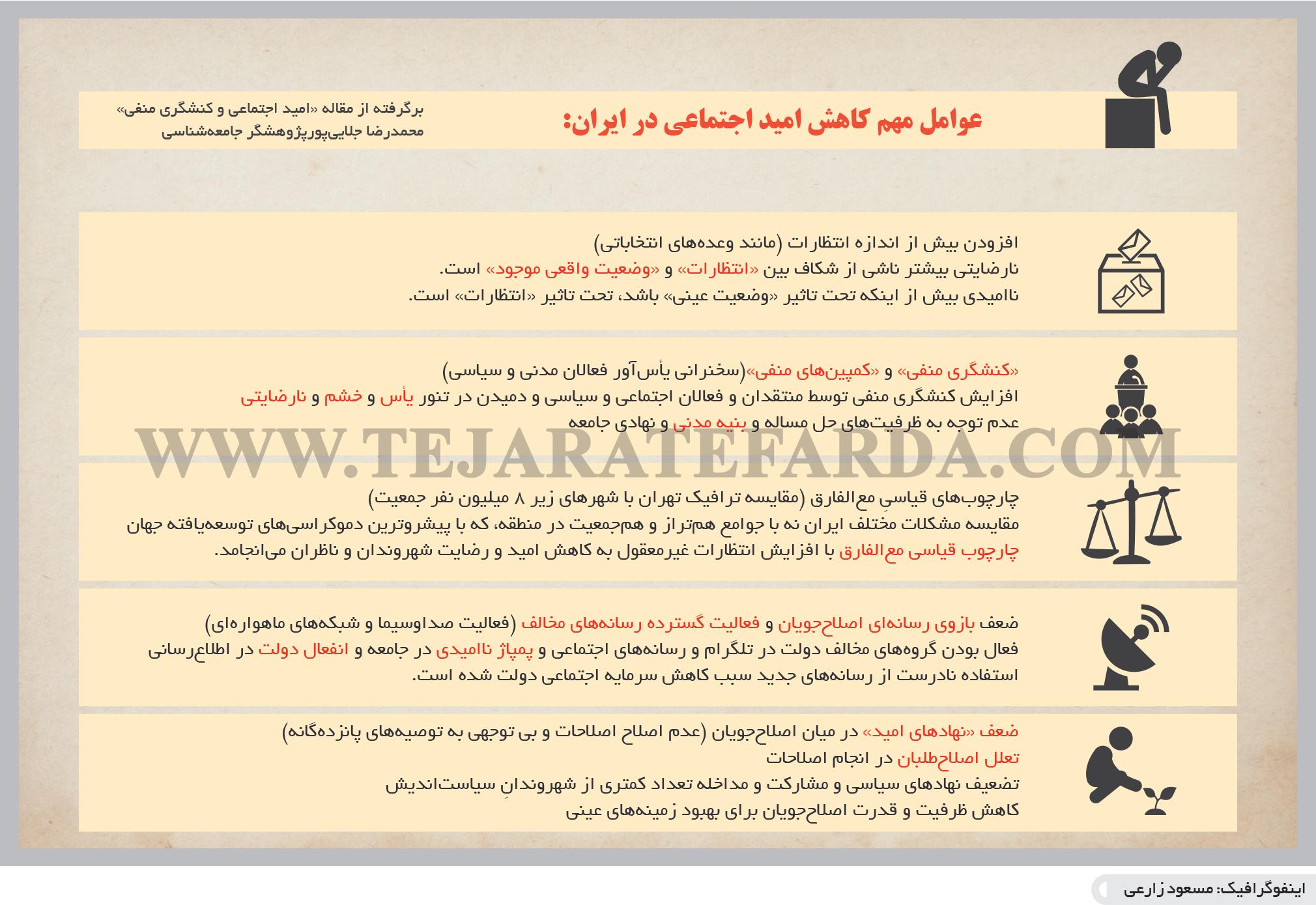 تجارت فردا- اینفوگرافیک- عوامل مهم کاهش امید اجتماعی در ایران: