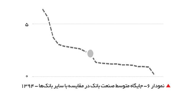 تجارت- فردا-   نمودار 6- جایگاه متوسط صنعت بانک در مقایسه با سایر بانکها - 1394