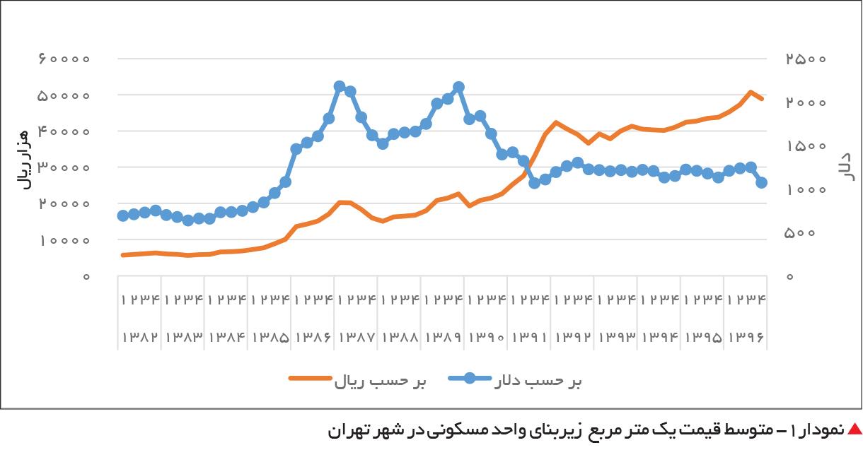تجارت- فردا-  نمودار1- متوسط قیمت یک متر مربع  زیربنای واحد مسکونی در شهر تهران