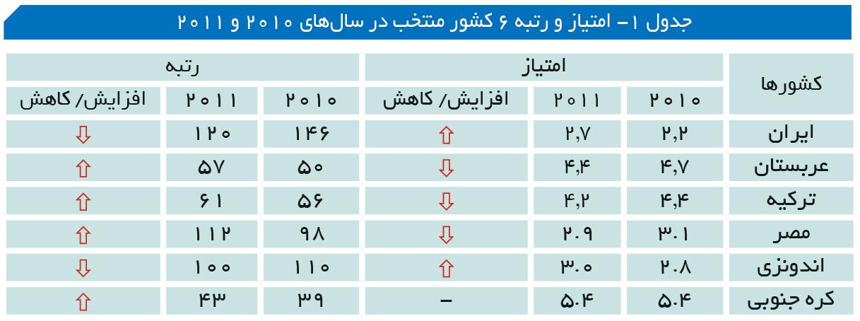 تجارت- فردا- جدول 1- امتیاز و رتبه 6 کشور منتخب در سالهای 2010 و 2011
