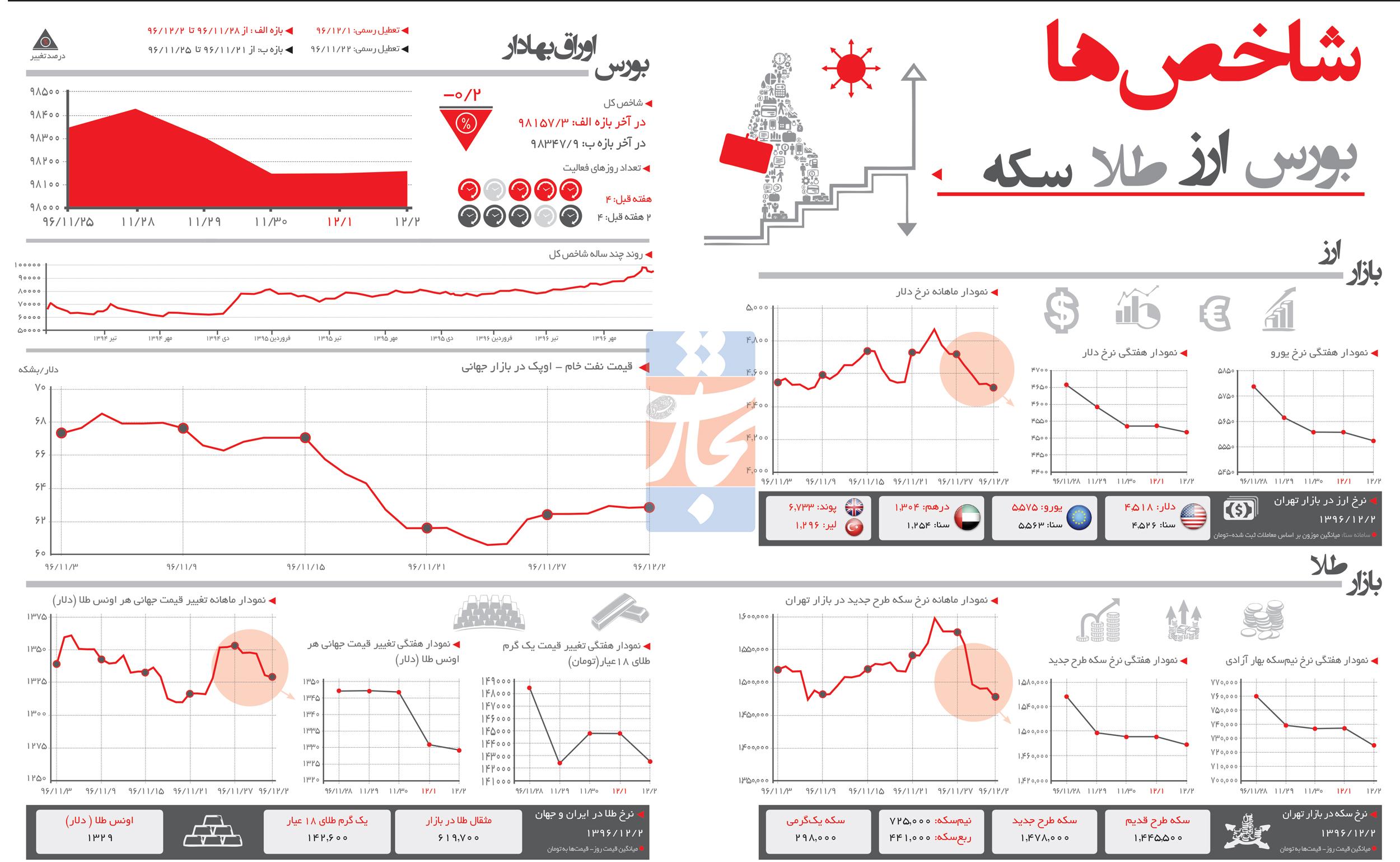 تجارت فردا- اینفوگرافیک- شاخصهای اقتصادی (260)
