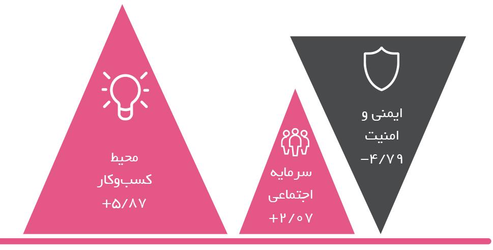 تجارت فردا- کاهش ایمنی و امنیت در منطقه منا