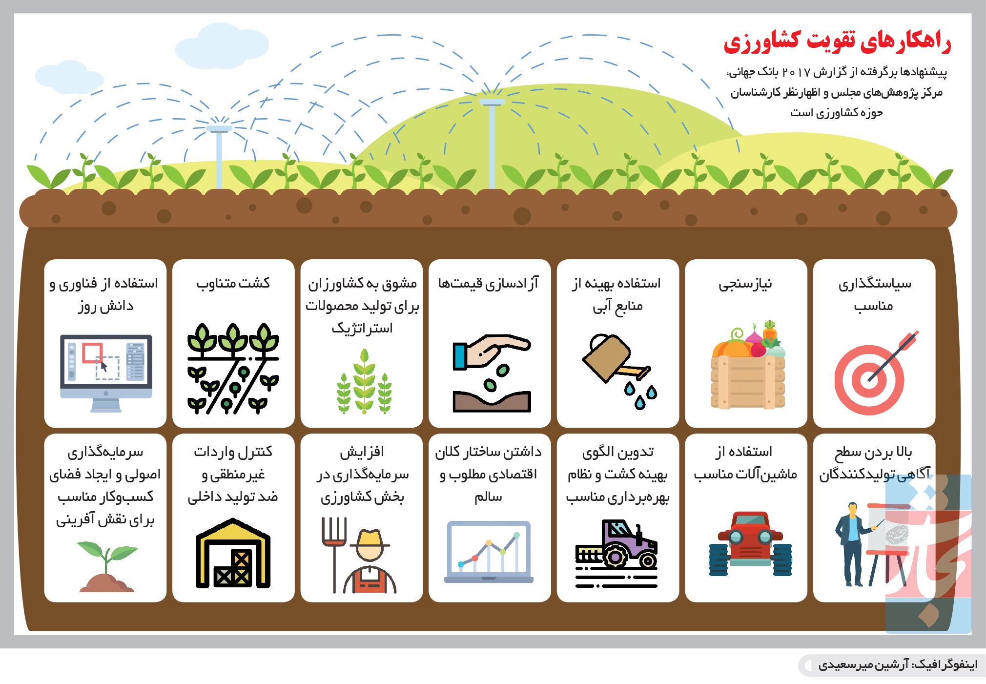 تجارت فردا-  اینفوگرافیک- راهکارهای تقویت کشاورزی