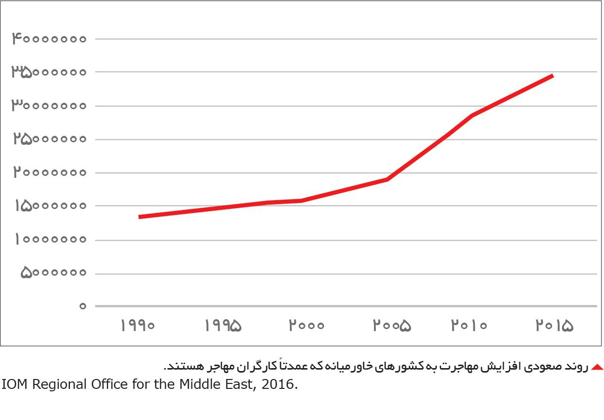 تجارت- فردا-  روند صعودی افزایش مهاجرت به کشورهای خاورمیانه که عمدتاً کارگران مهاجر هستند.