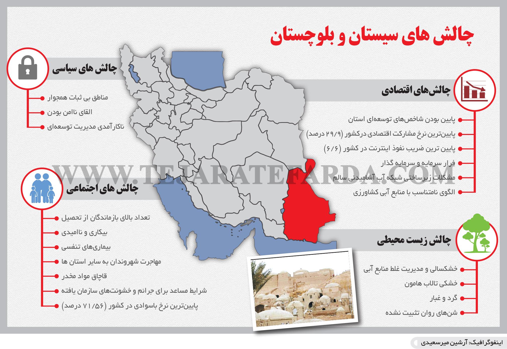 تجارت- فردا- چالش های سیستان و بلوچستان(اینفوگرافیک)