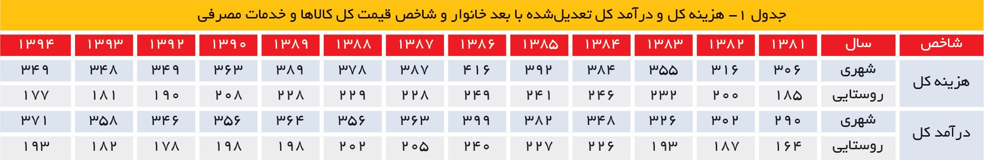 تجارت- فردا- جدول ۱- هزینه کل و درآمد کل تعدیلشده با بعد خانوار و شاخص قیمت کل کالاها و خدمات مصرفی