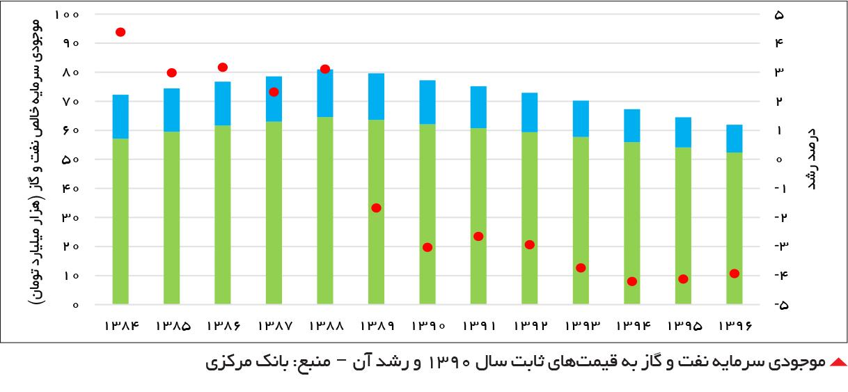 موجودی سرمایه نفت و گاز به قیمتهای ثابت سال 1390 و رشد آن - منبع: بانک مرکزی