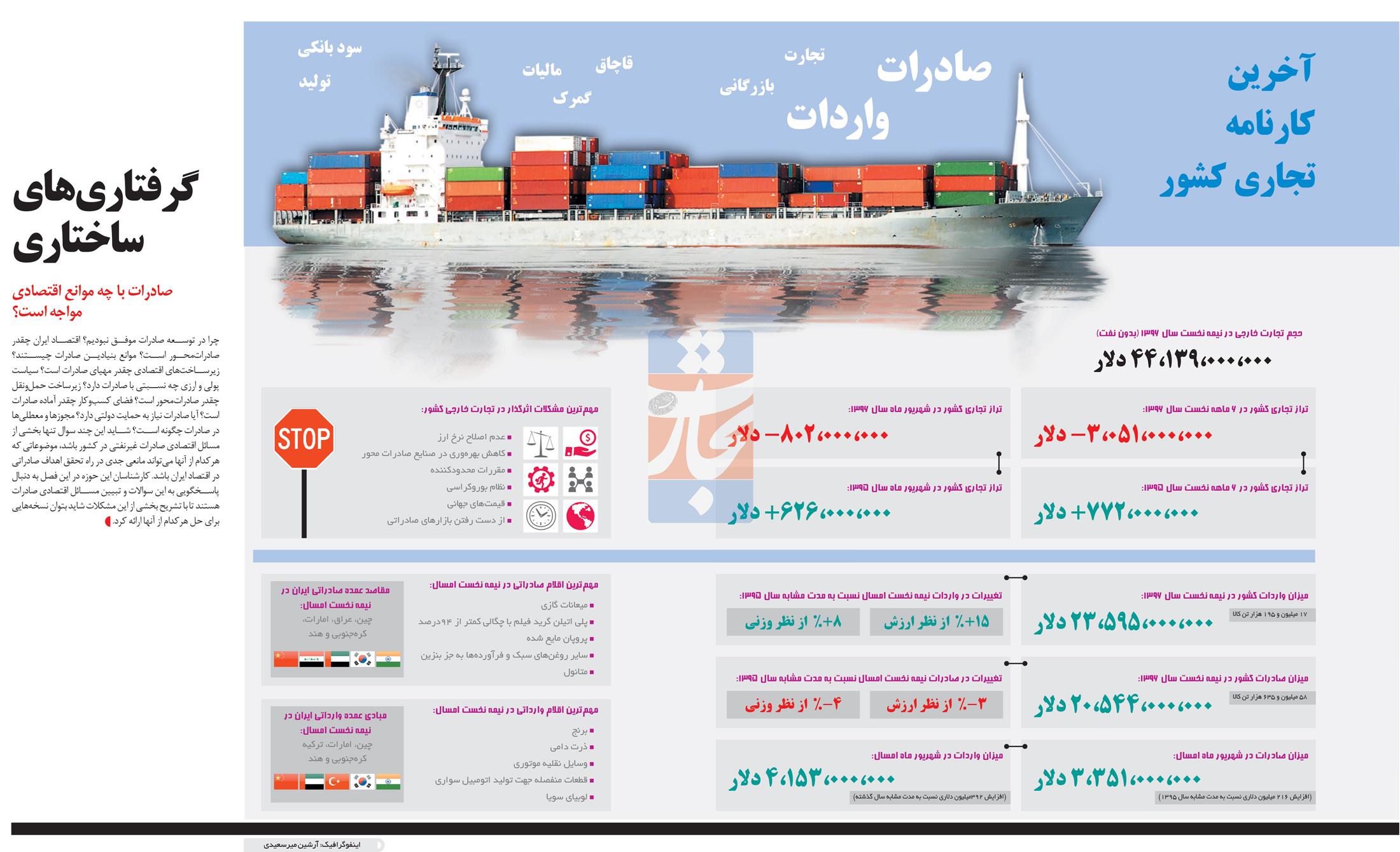 تجارت فردا- اینفوگرافیک- گرفتاریهای ساختاری
