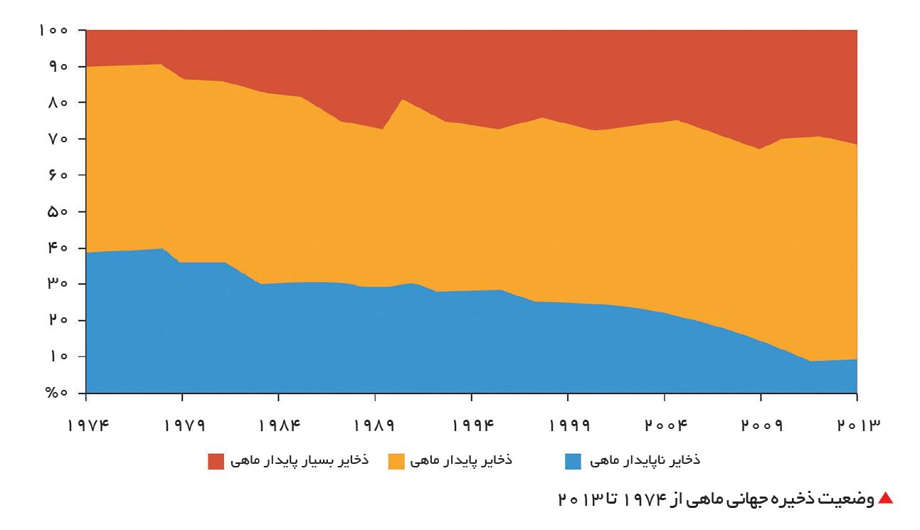 تجارت- فردا-  وضعیت ذخیره جهانی ماهی از 1974 تا 2013