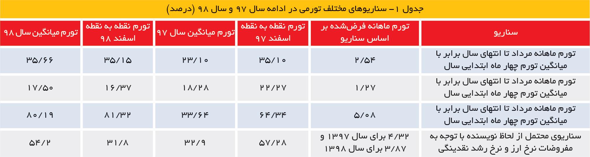 تجارت فردا- جدول 1- سناریوهای مختلف تورمی در ادامه سال 97 و سال 98 (درصد)