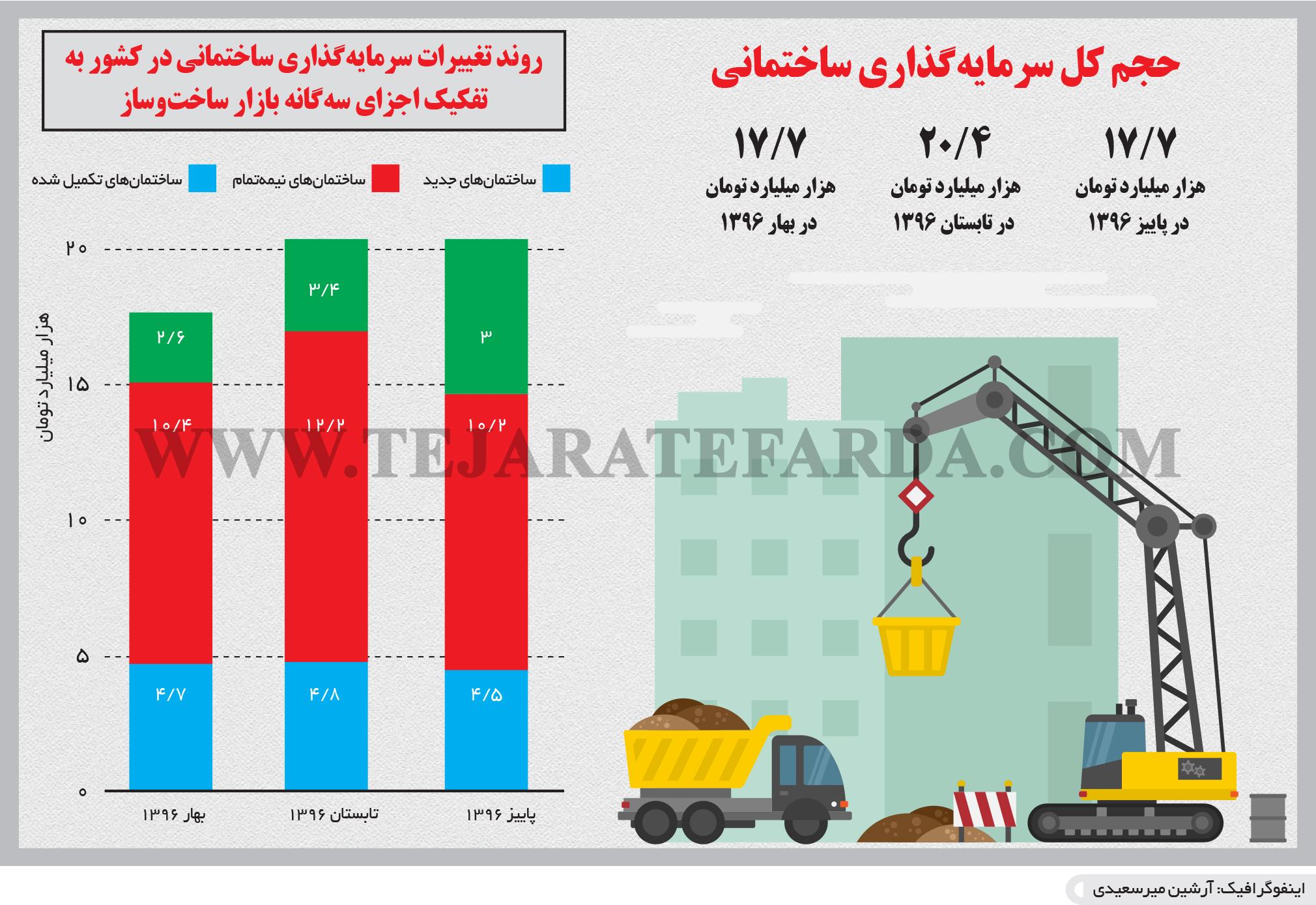 تجارت- فردا- حجم کل سرمایهگذاری ساختمانی(اینفوگرافیک)