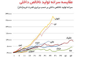 اقتصاد ایران در دام درآمد متوسط