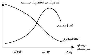اقتصاد ایران به دوران کهولت رسیده است