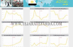 اقتصاد مصر قبل و بعد از انقلاب 2011 در خلال بهار عربی