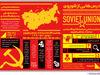 درسهایی از شوروی