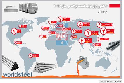 20 کشور اول تولیدکننده فولاد در سال 2016