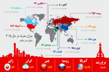 رکورد تازه ایران و چین