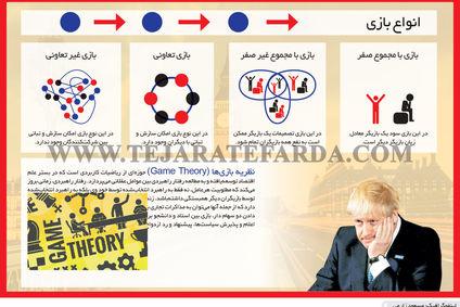 نظریه بازی