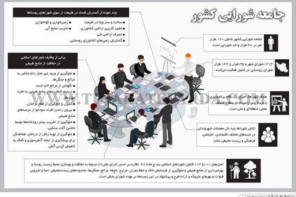 جامعه شورایی کشور