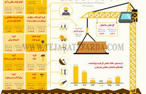 درصد تغییرات شاخص قیمت تولیدکننده نهادههای ساختمان مسکونی شهر تهران