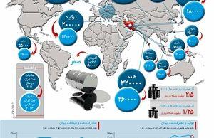 جغرافیای صادرات نفت